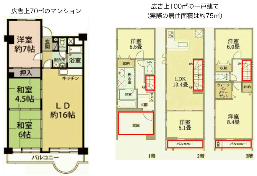 マンションと戸建の居住面積