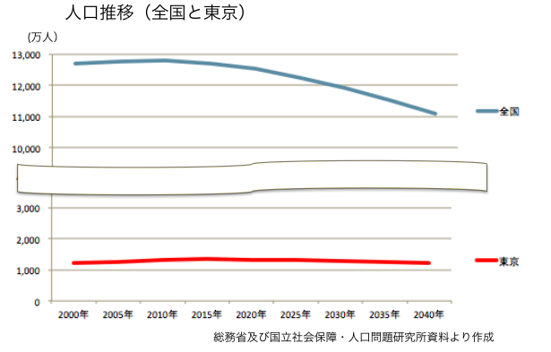 人口推移(全国と東京