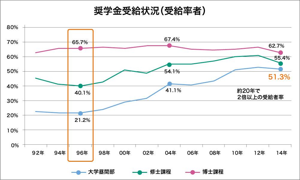 奨学金受給率グラフ