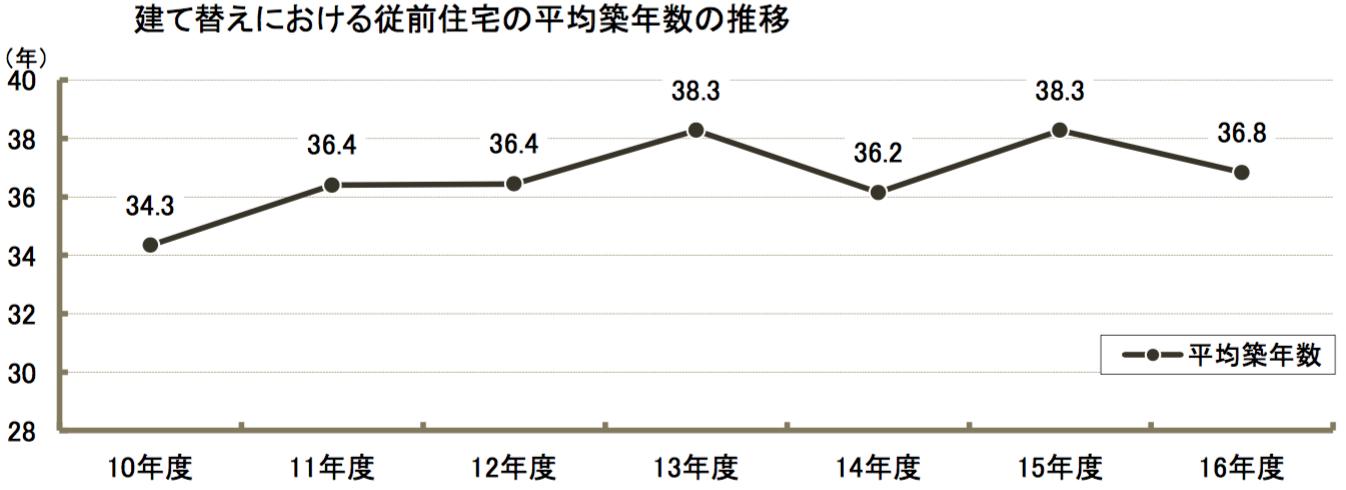 建替の平均築年数