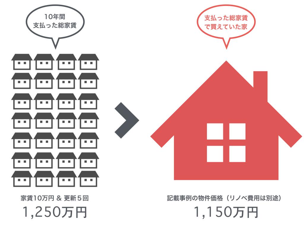 総家賃と中古マンション