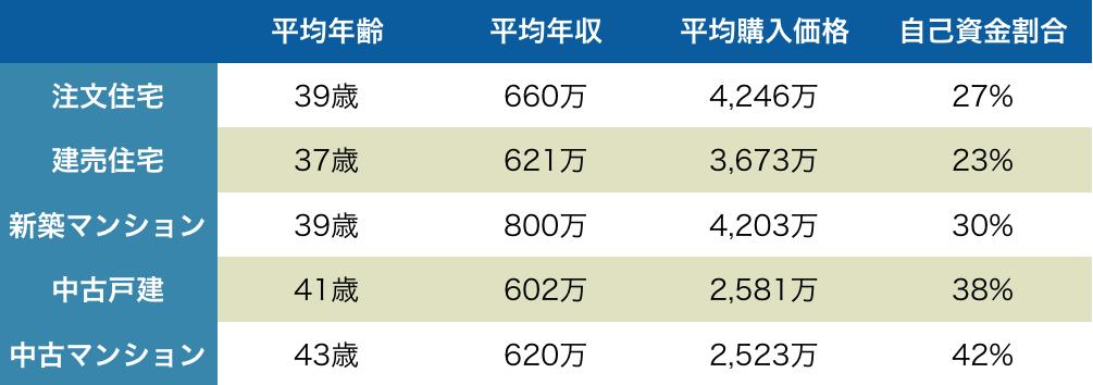 1次取得者の平均年齢と年収データ