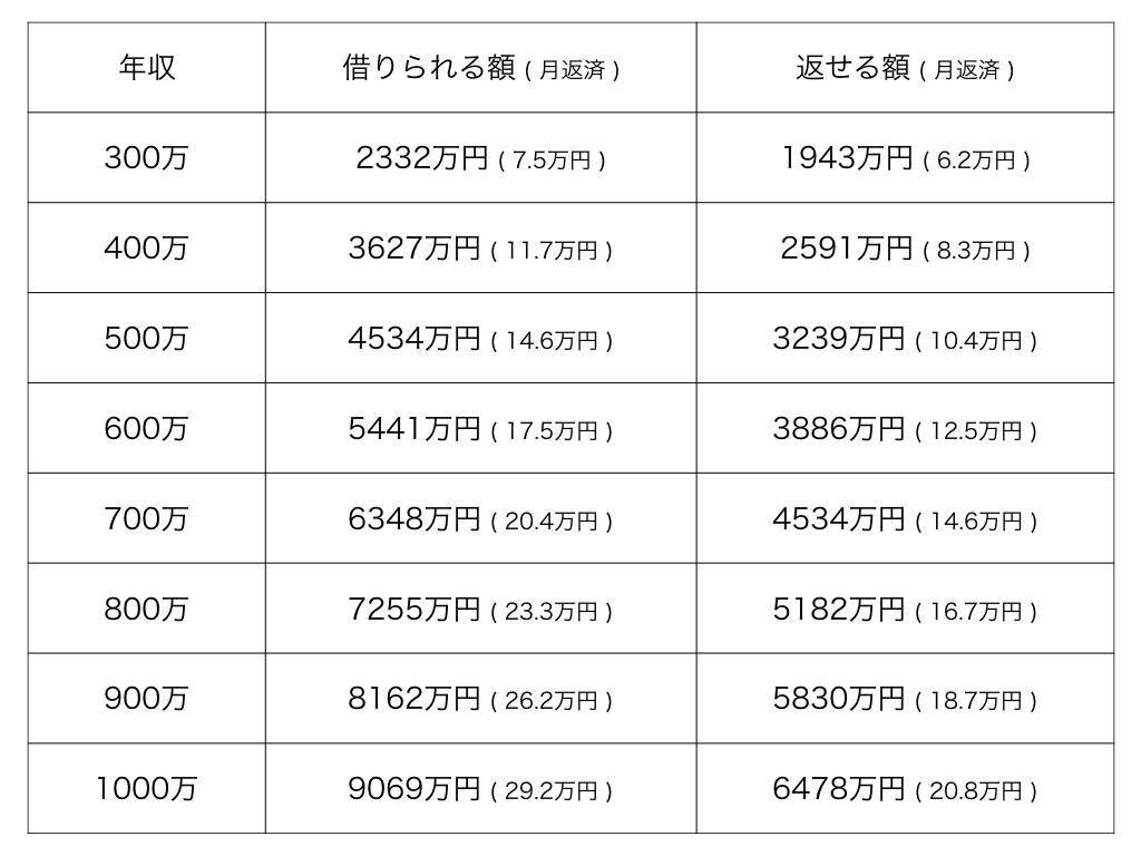 年収別住宅ローン目安表01