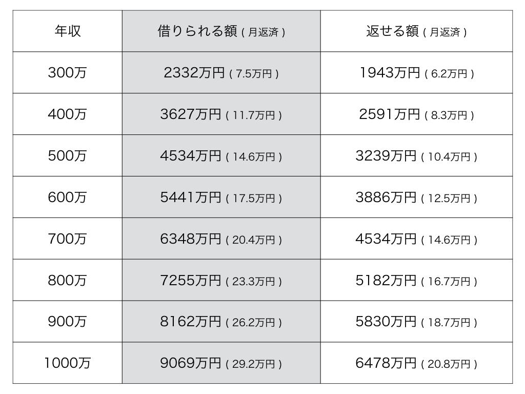 年収別住宅ローン目安表02