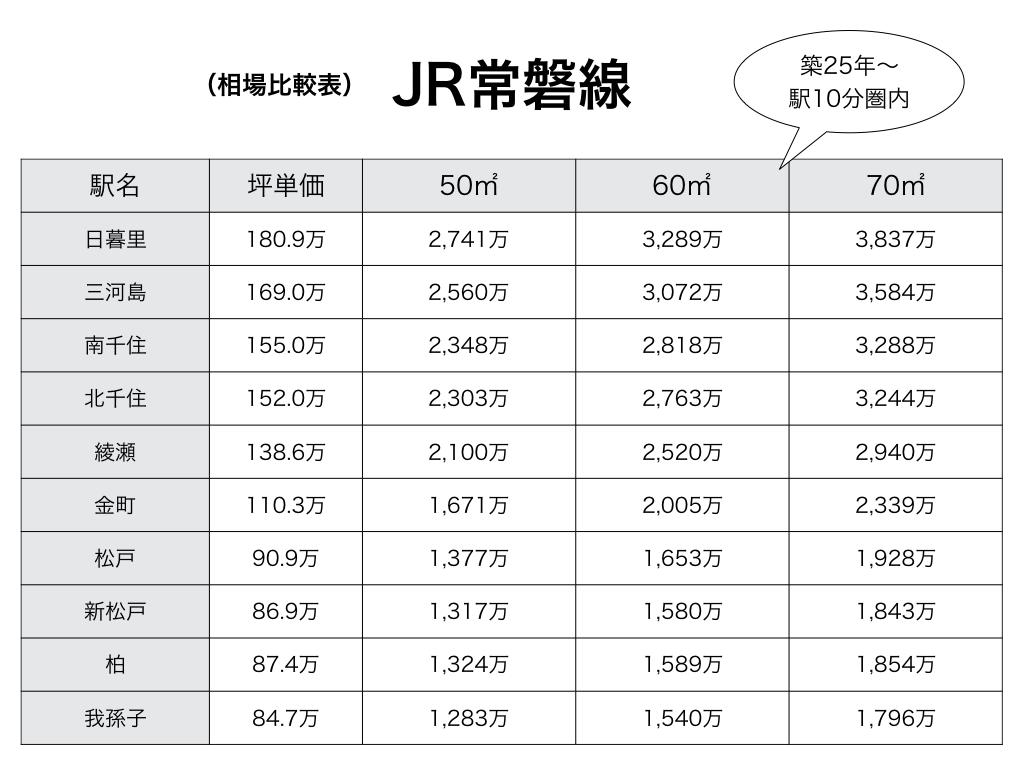 JR常磐線の相場価格表