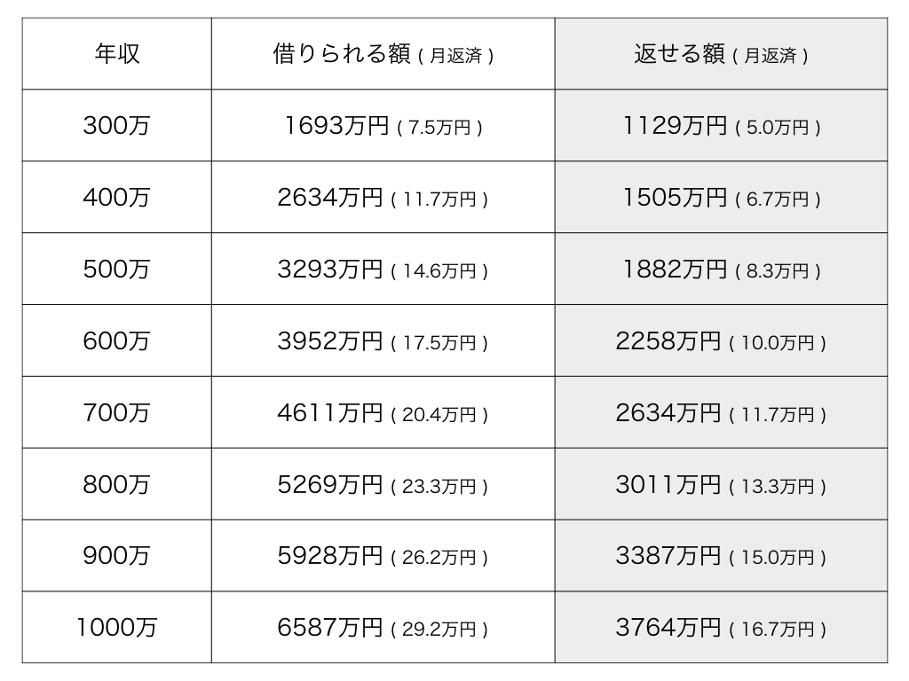 年収別住宅ローン目安表2