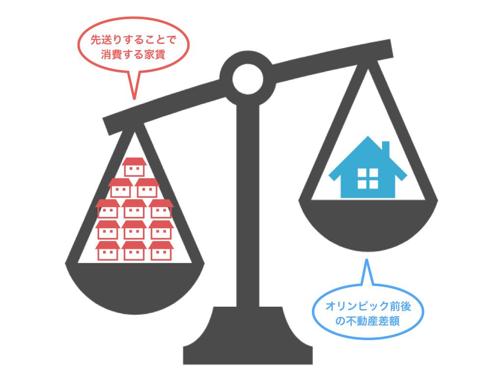 数年間の家賃合計