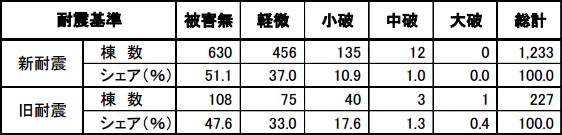 阪神大震災の倒壊率