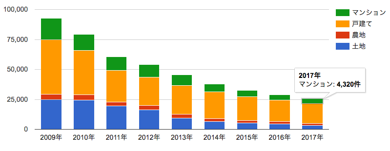 競売物件の推移グラフ