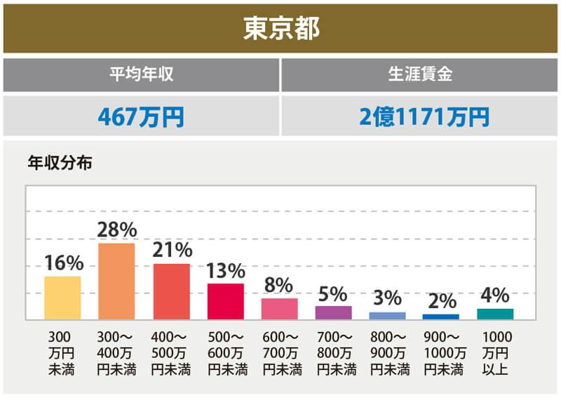 東京の平均年収