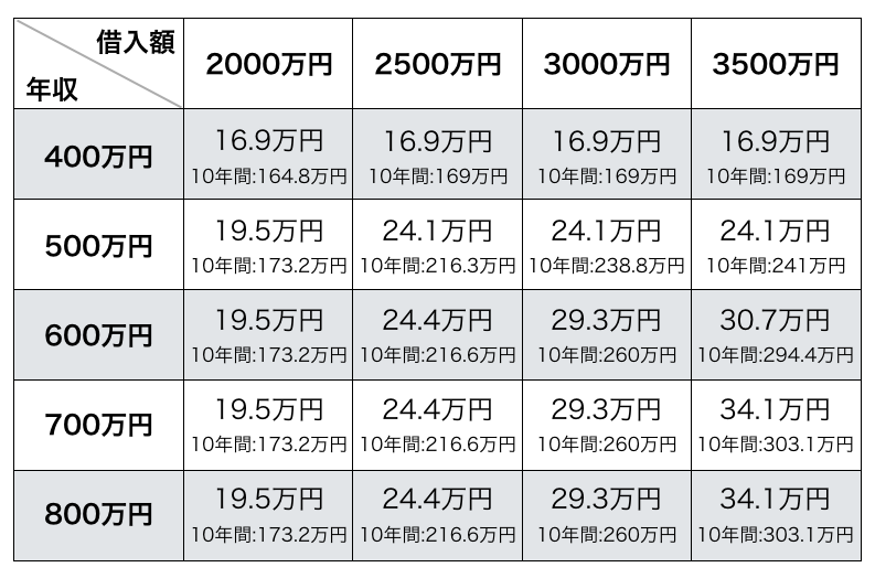年収、ローン金額別の控除額表