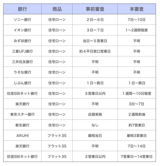 各銀行の審査期間表