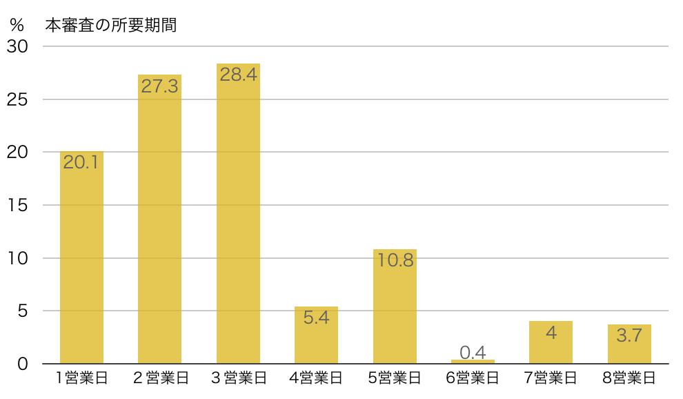 住宅ローン本審査にかかる期間の回答グラフ