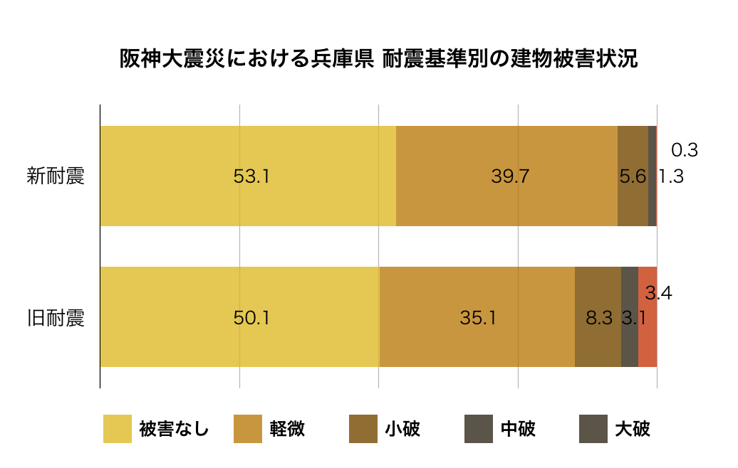 阪神大震災における兵庫県の耐震基準別の建物被害状況