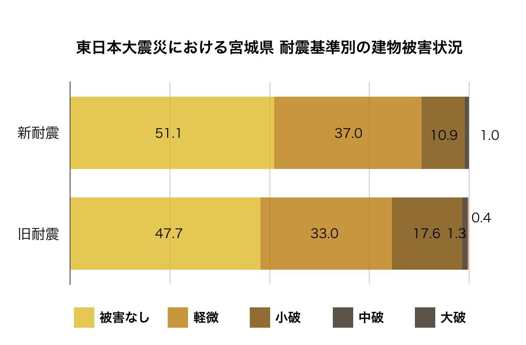 東日本大震災における宮城県の耐震基準別の建物被害状況
