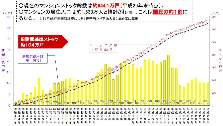 マンションの供給数グラフ