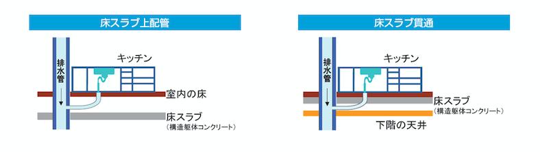 配管と床スラブの構造