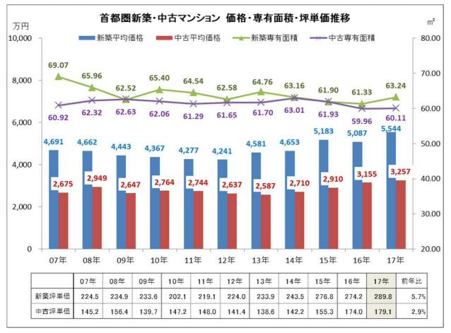 新築中古価格差グラフ