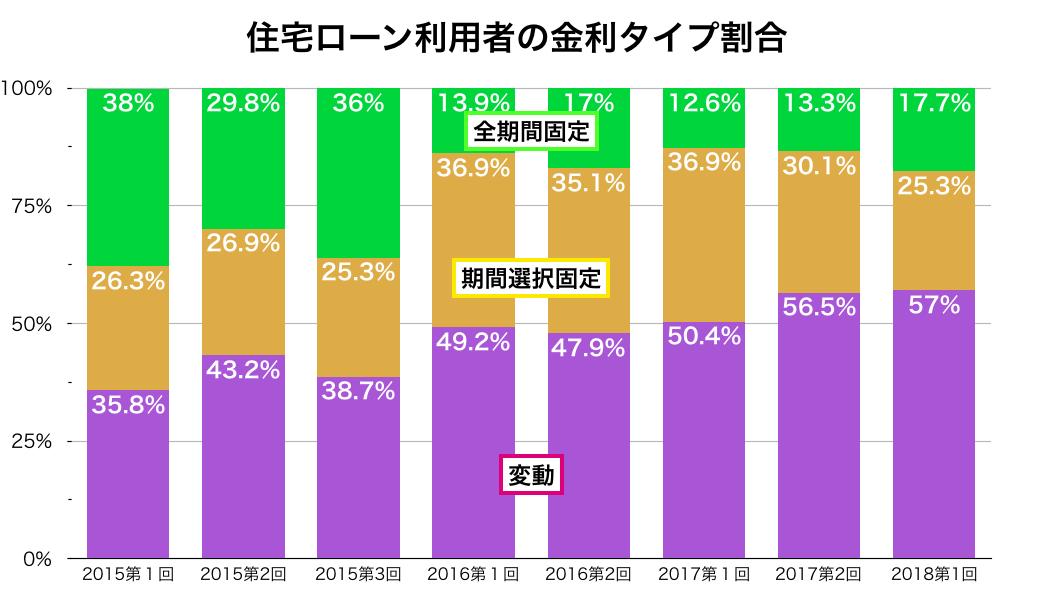 住宅ローン利用者の利用金利タイプの割合比較表