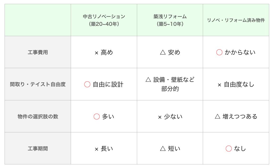築浅リフォーム、中古リノベ、リフォーム済み物件のメリットデメリット比較表