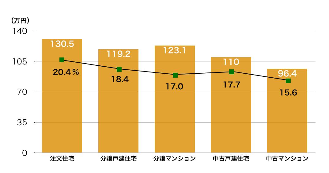 住宅ローン返済額と返済負担率表