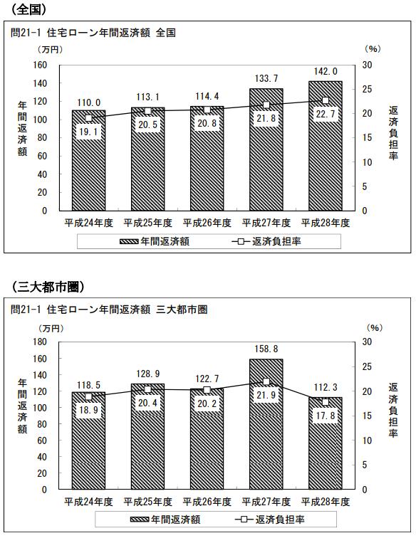 住宅ローンの返済額グラフ