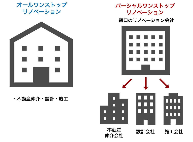 ワンストップのリノベーション会社は2種類ある