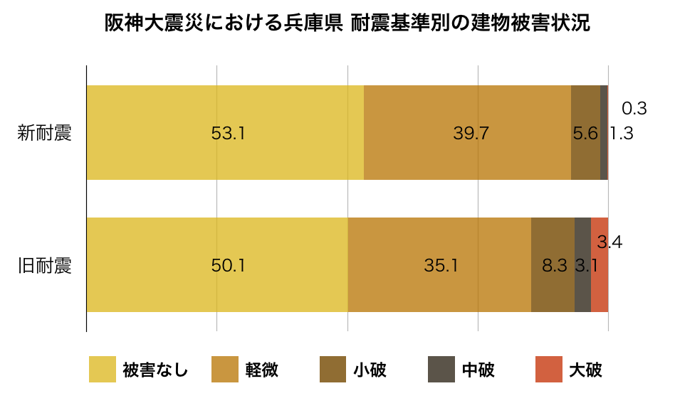 兵庫県マンション被害状況報告