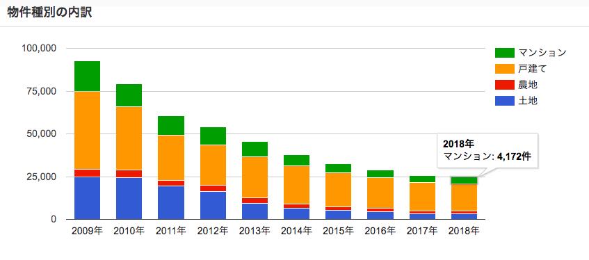 年間競売数グラフ