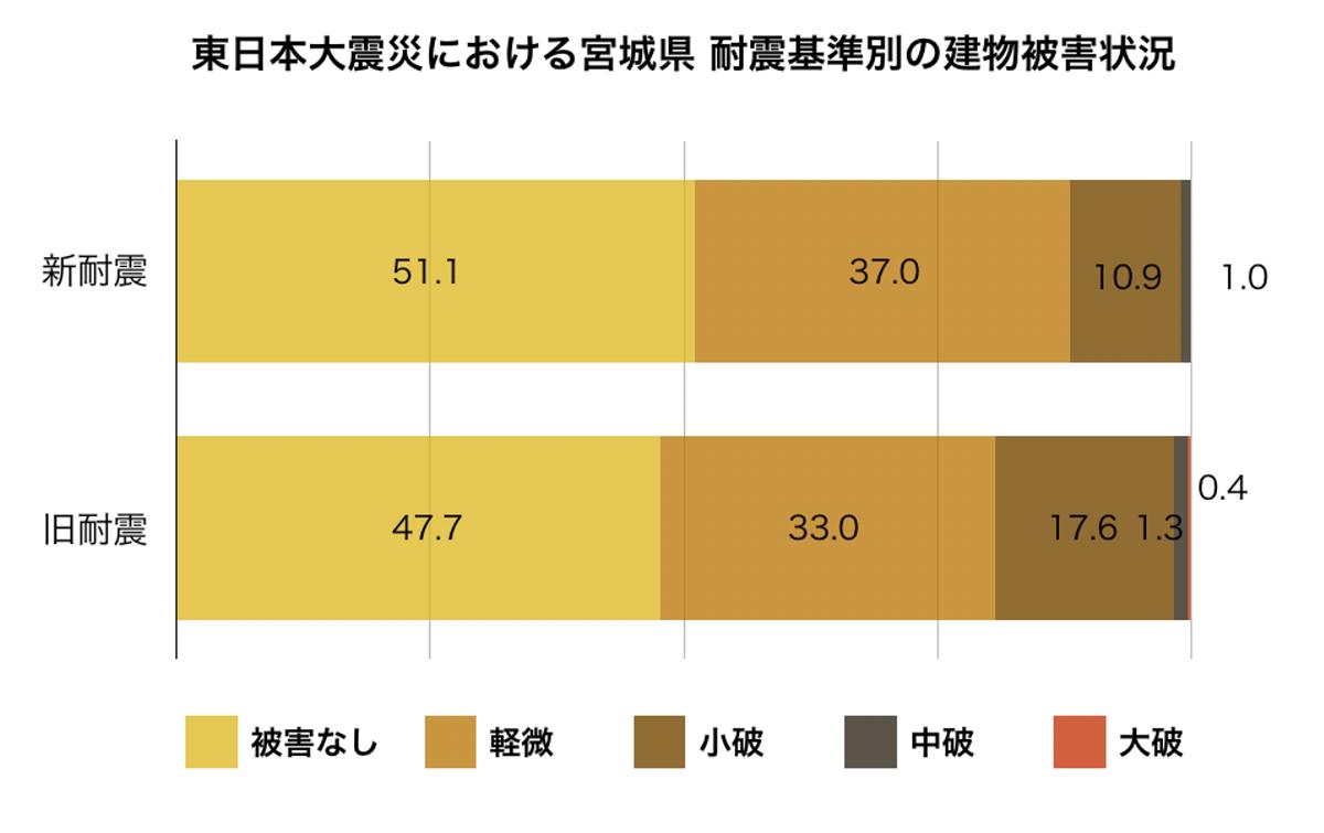東日本大震災での耐震基準別の建物被害状況グラフ